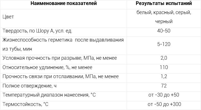 характеристики авто герметика таблица